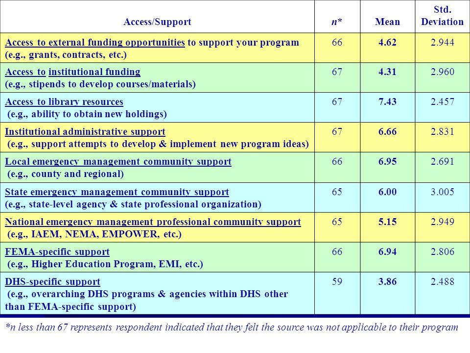 Table 2- Representation Across Program Level