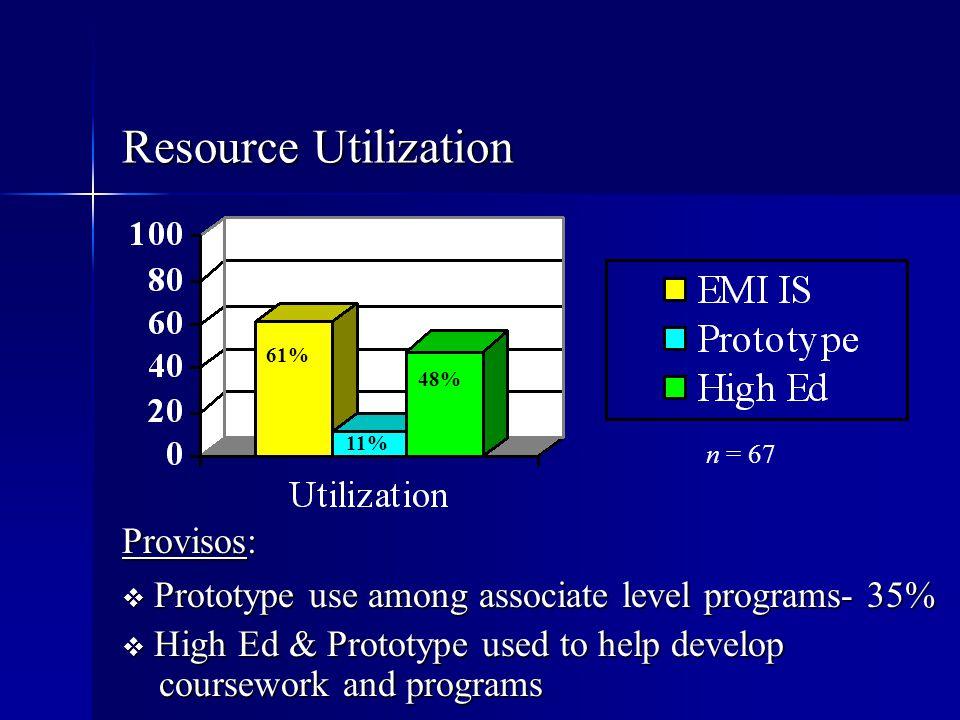 Resource Utilization Provisos: