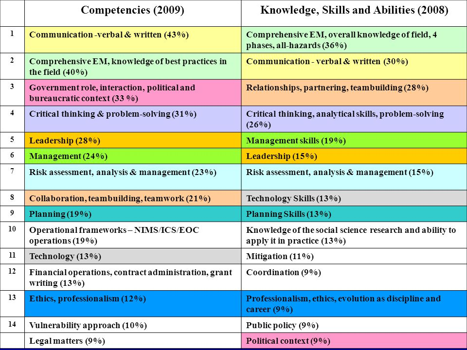 Knowledge, Skills and Abilities (2008)