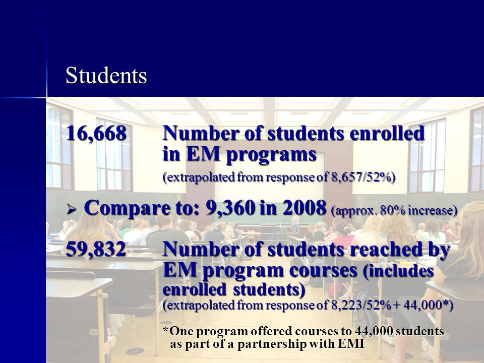 Students 16,668 Number of students enrolled in EM programs