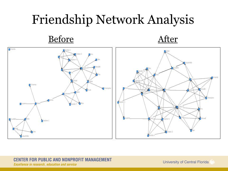 Friendship Network Analysis
