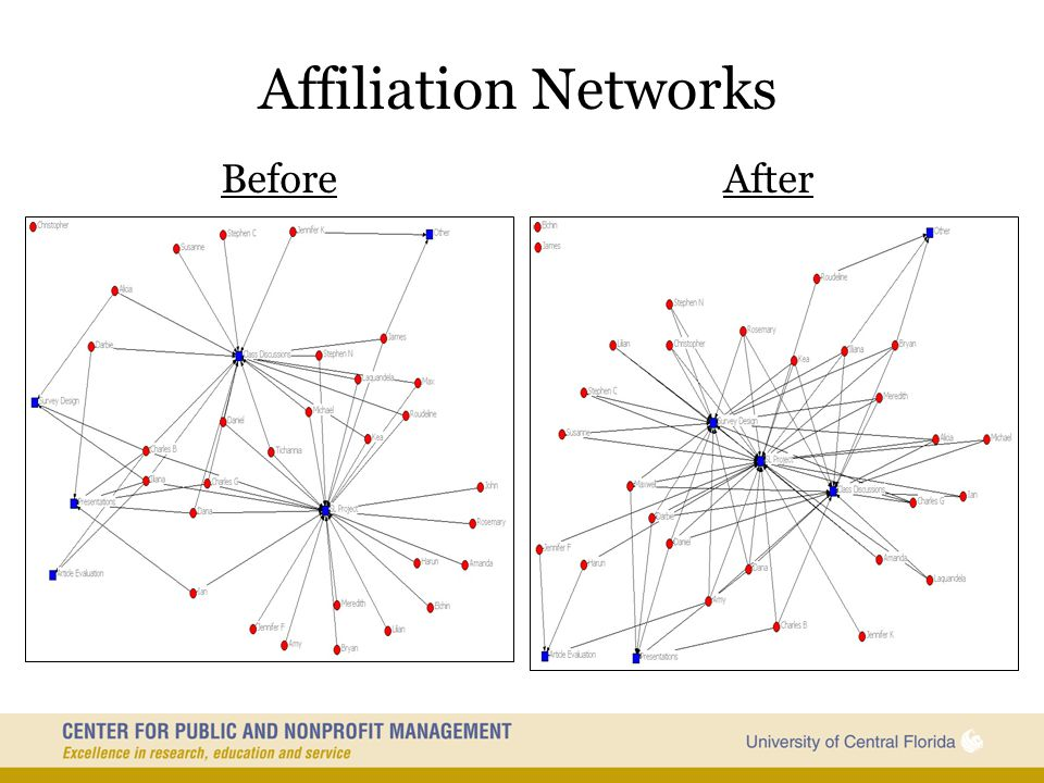 Affiliation Networks Before After