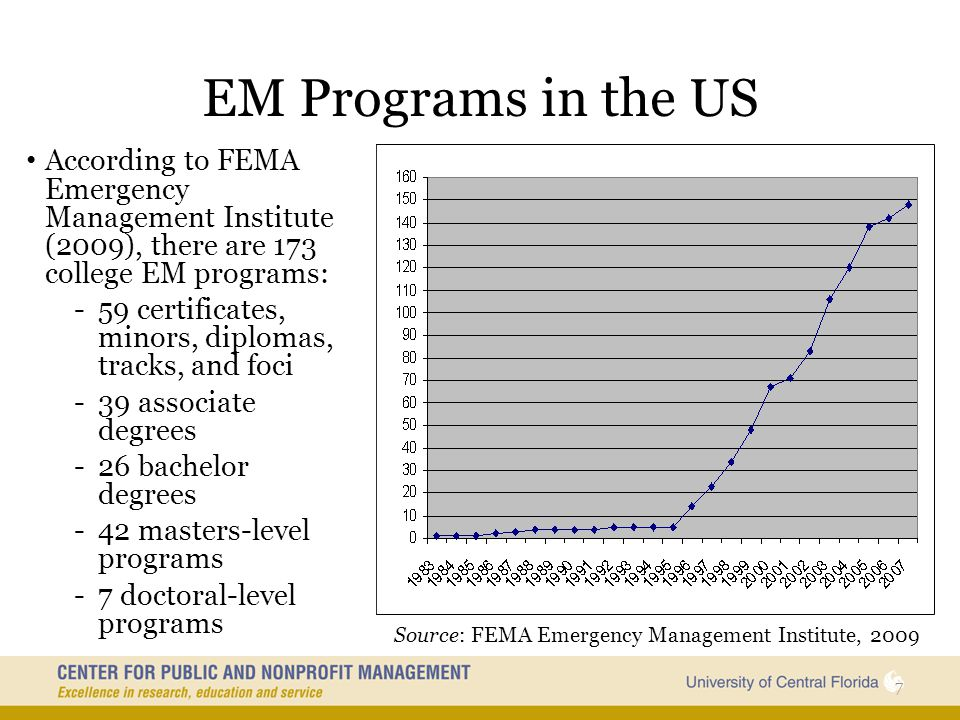 EM Programs in the US According to FEMA Emergency Management Institute (2009), there are 173 college EM programs: