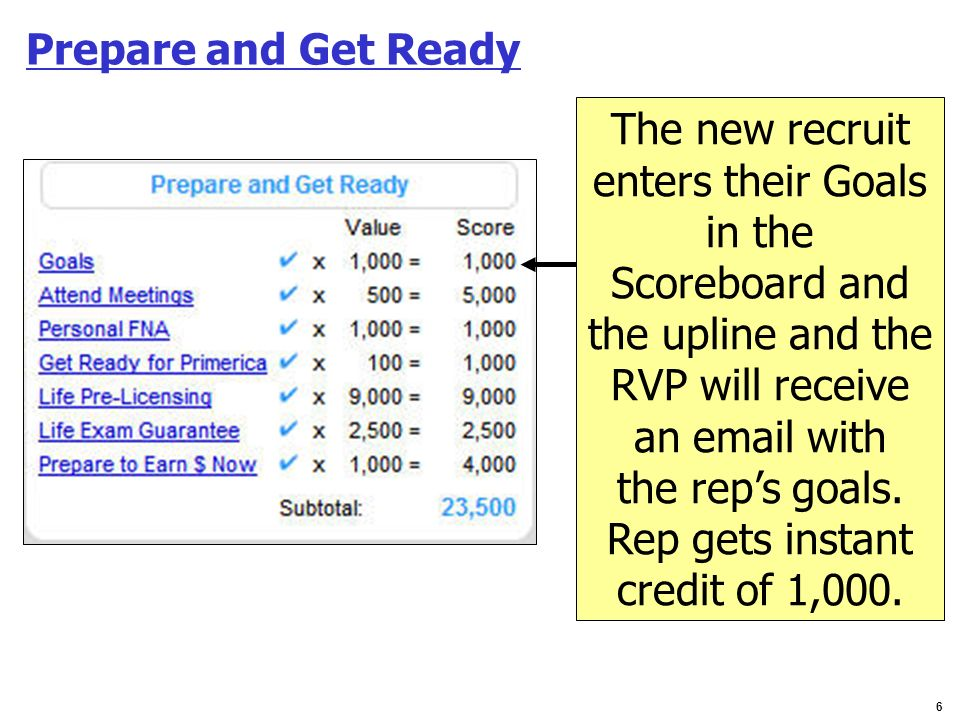 Prepare and Get Ready The new recruit. enters their Goals. in the. Scoreboard and. the upline and the.