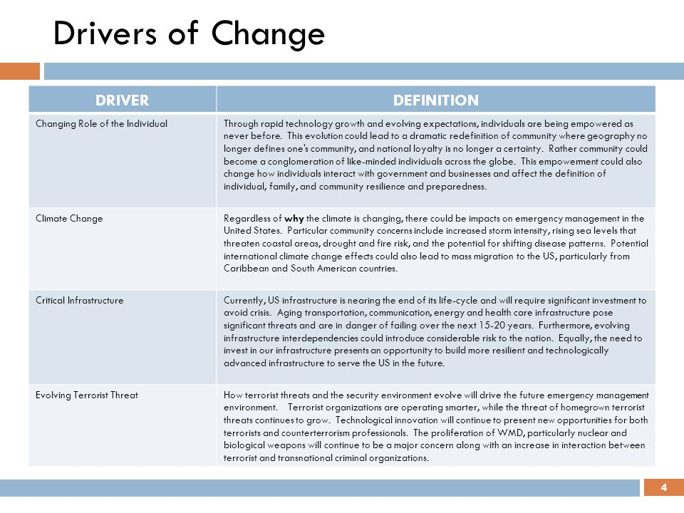Drivers of Change DRIVER DEFINITION Changing Role of the Individual