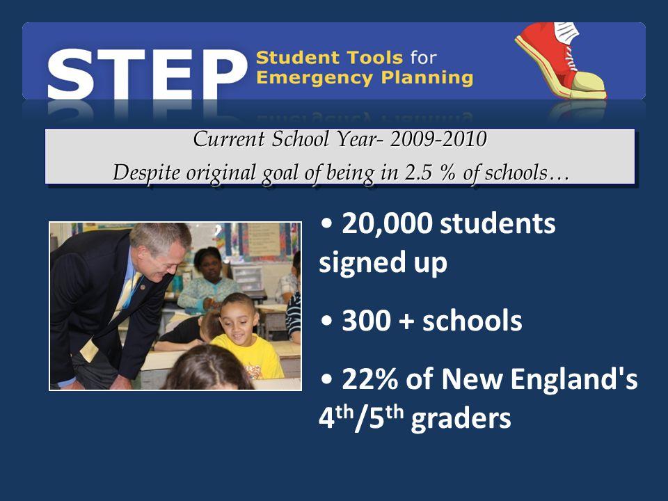 Despite original goal of being in 2.5 % of schools…