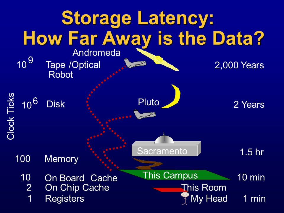 Storage Latency: How Far Away is the Data