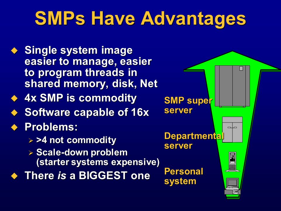 SMPs Have Advantages Single system image easier to manage, easier to program threads in shared memory, disk, Net.