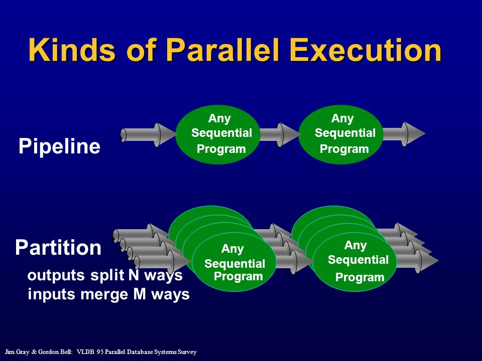Kinds of Parallel Execution
