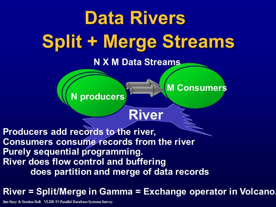 Data Rivers Split + Merge Streams
