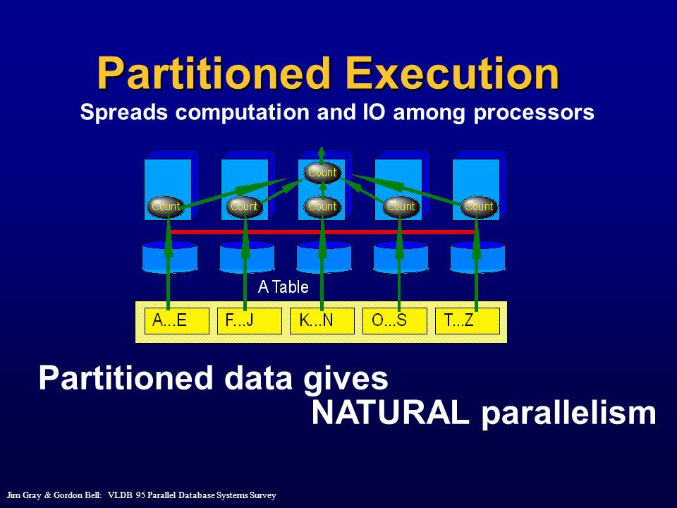 Partitioned Execution