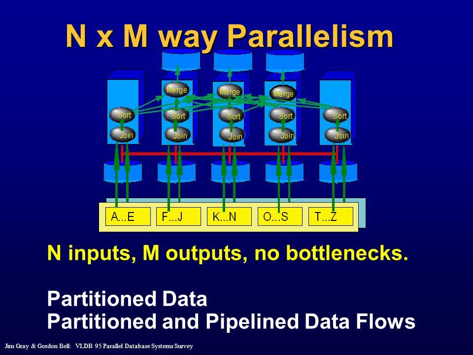 N x M way Parallelism N inputs, M outputs, no bottlenecks.