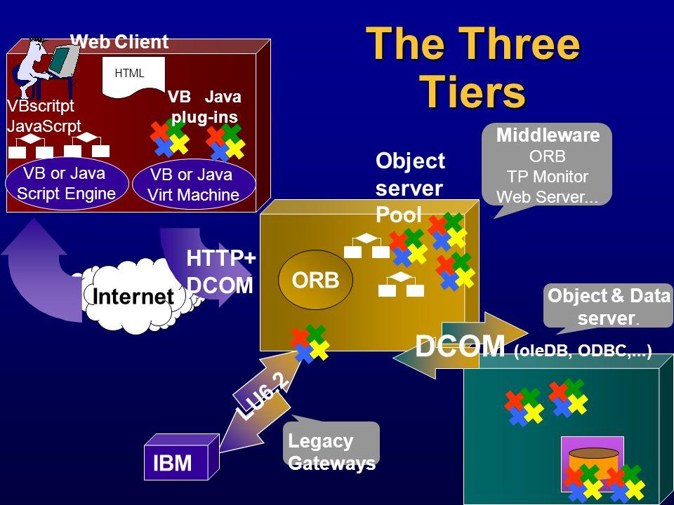 The Three Tiers DCOM (oleDB, ODBC,...) Object server Pool HTTP+ DCOM