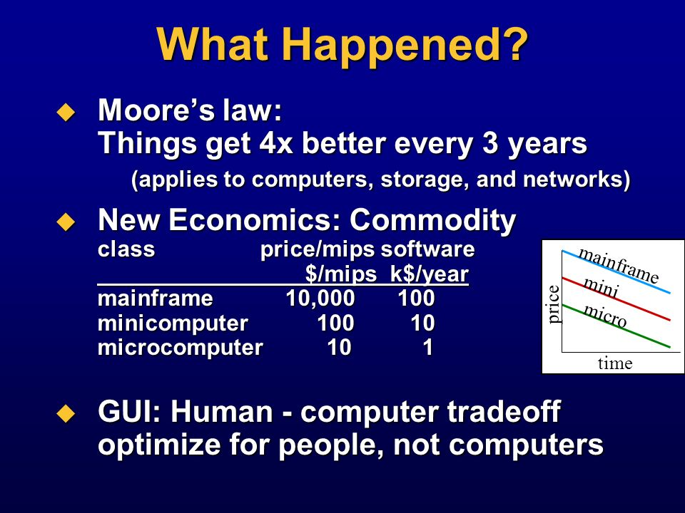What Happened Moore's law: Things get 4x better every 3 years (applies to computers, storage, and networks)