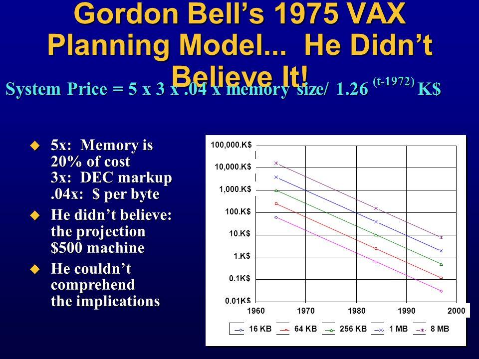 Gordon Bell's 1975 VAX Planning Model... He Didn't Believe It!