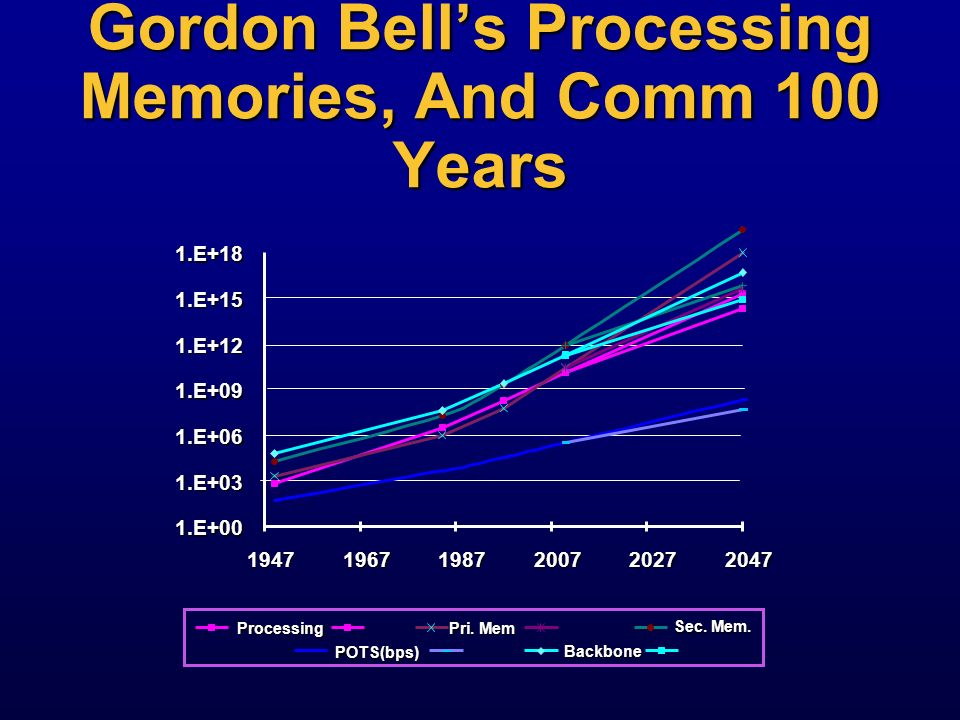 Gordon Bell's Processing Memories, And Comm 100 Years