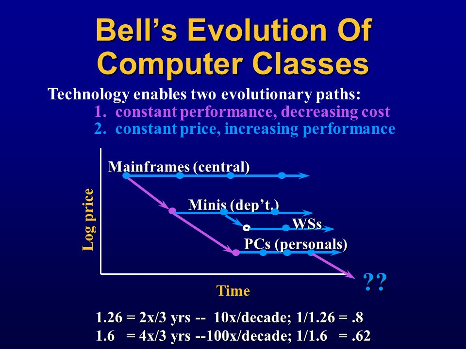 Bell's Evolution Of Computer Classes