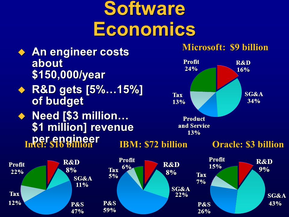 Software Economics An engineer costs about $150,000/year