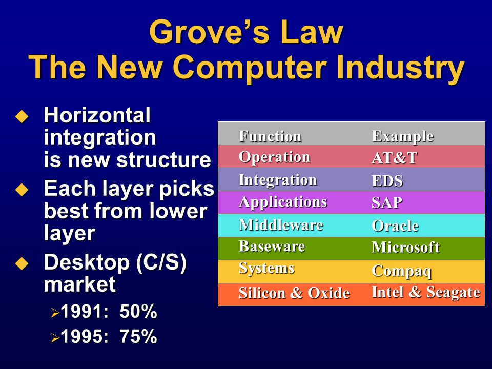 Grove's Law The New Computer Industry