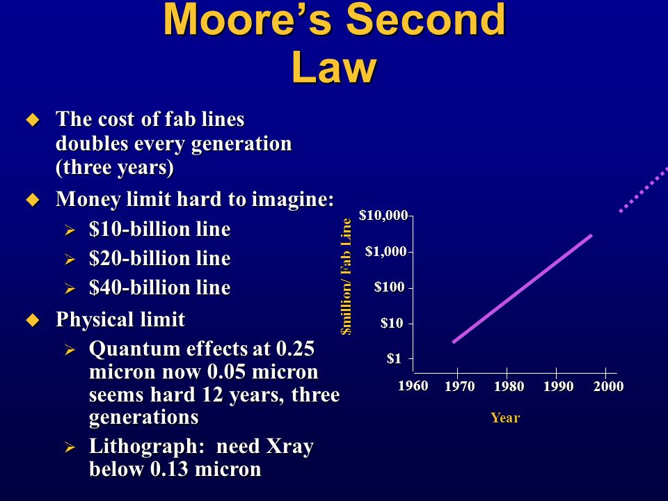 Moore's Second Law The cost of fab lines doubles every generation (three years) Money limit hard to imagine: