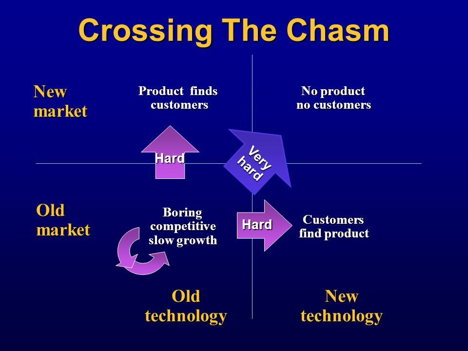 Crossing The Chasm New market Old market Old technology New technology