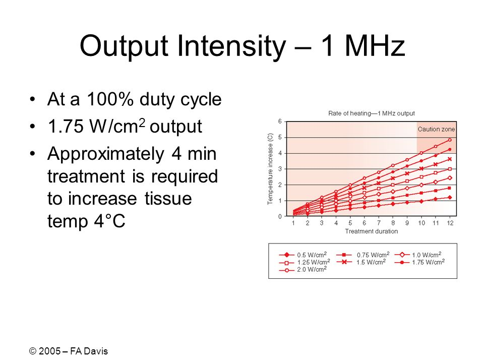 Output Intensity – 1 MHz At a 100% duty cycle 1.75 W/cm2 output