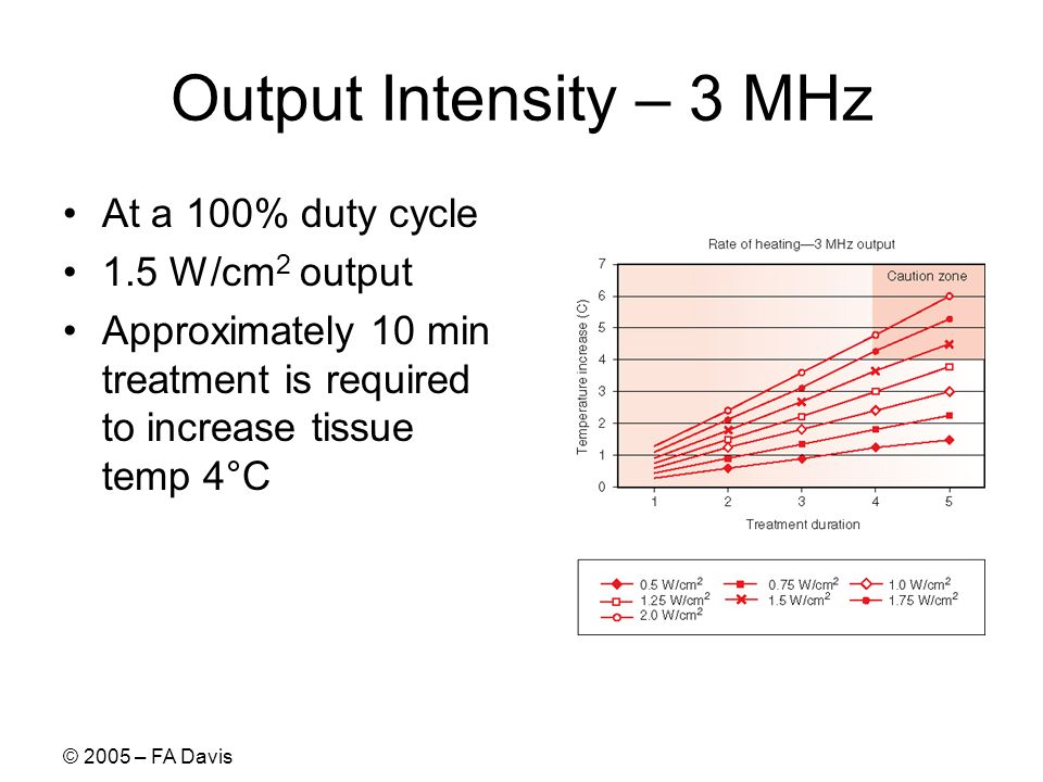 Output Intensity – 3 MHz At a 100% duty cycle 1.5 W/cm2 output