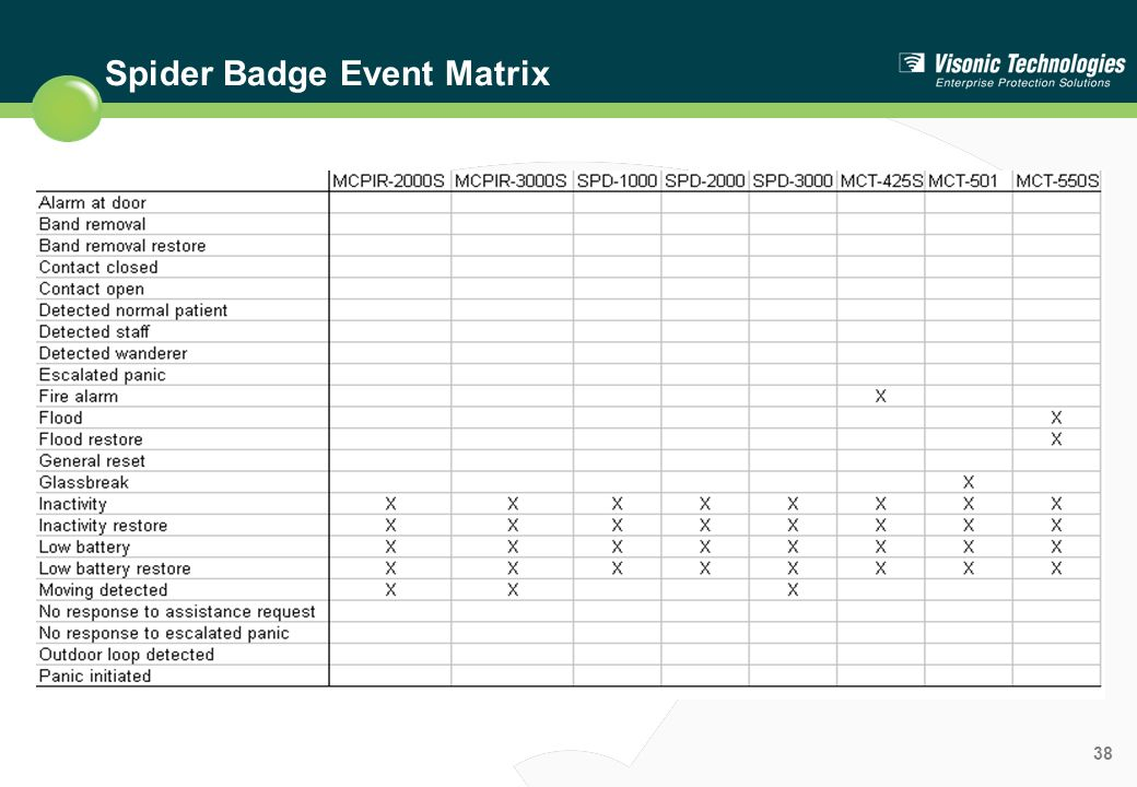 Spider Badge Event Matrix