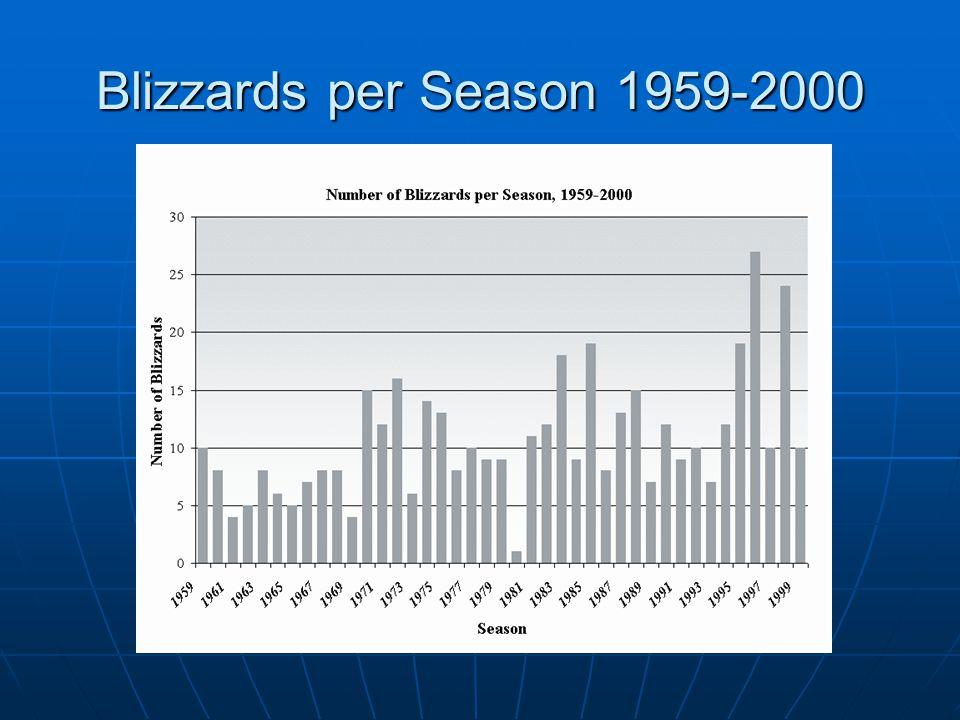 Blizzards per Season 1959-2000