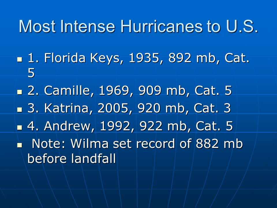 Most Intense Hurricanes to U.S.