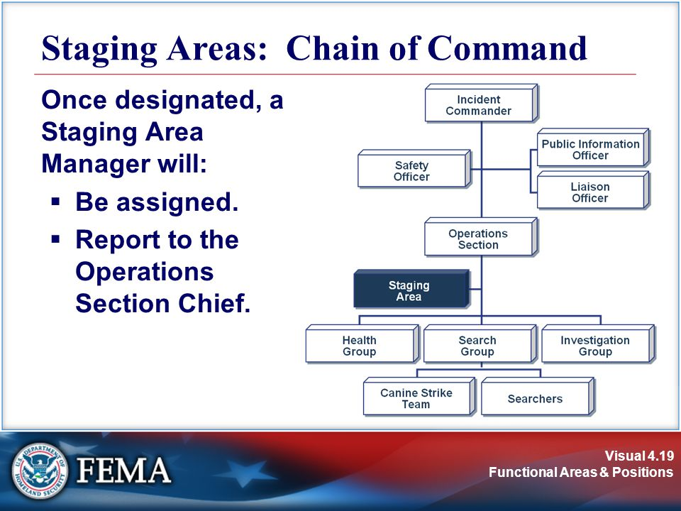 Staging Areas: Chain of Command