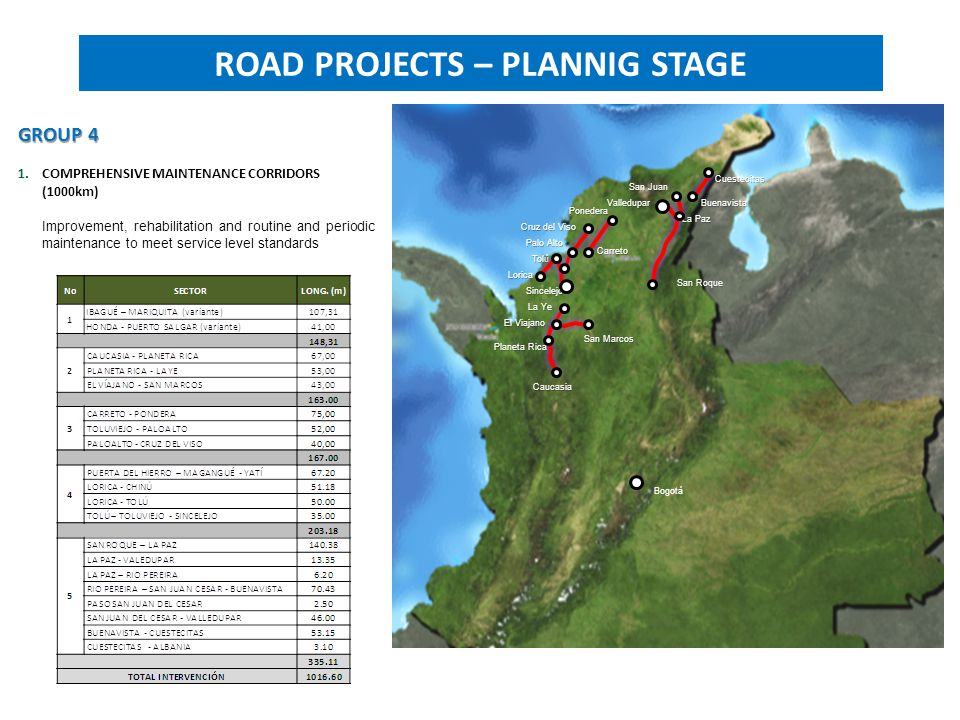 ROAD PROJECTS – PLANNIG STAGE