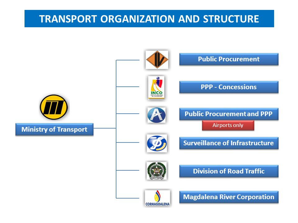 TRANSPORT ORGANIZATION AND STRUCTURE