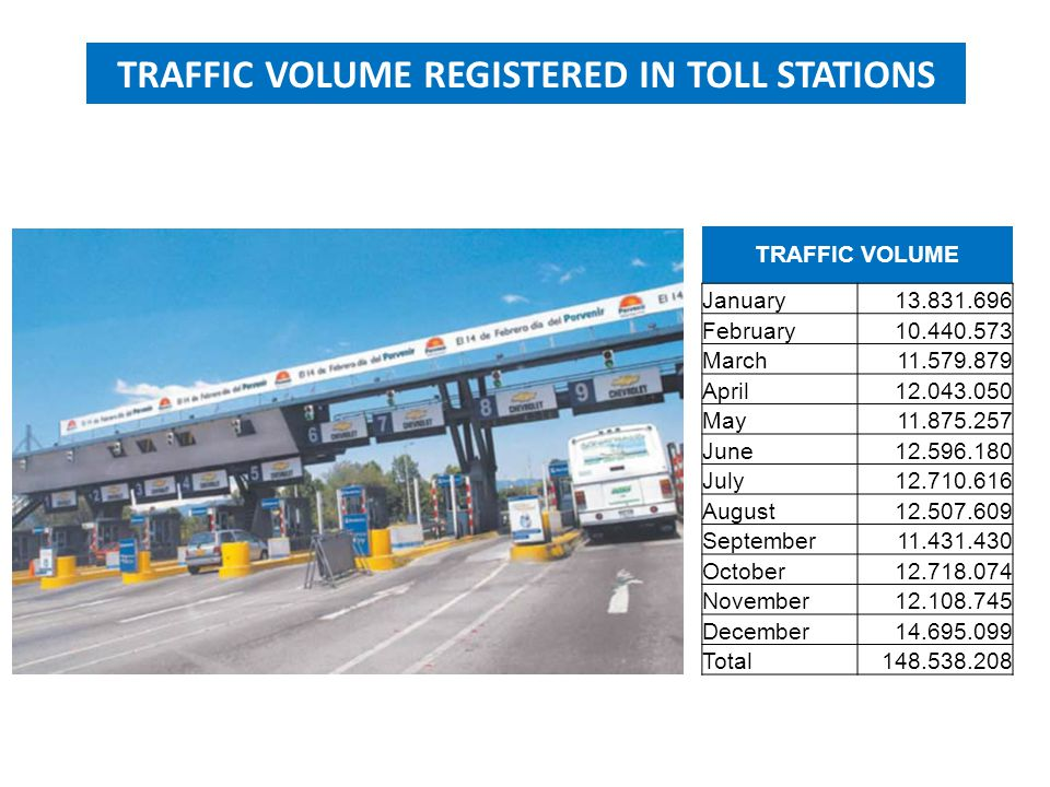 TRAFFIC VOLUME REGISTERED IN TOLL STATIONS