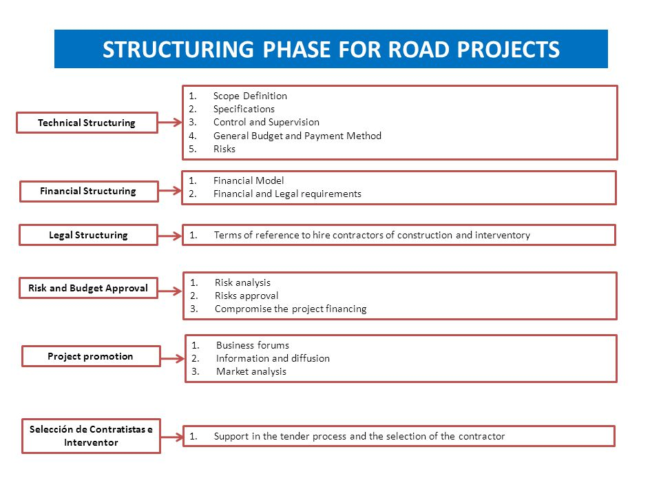 STRUCTURING PHASE FOR ROAD PROJECTS