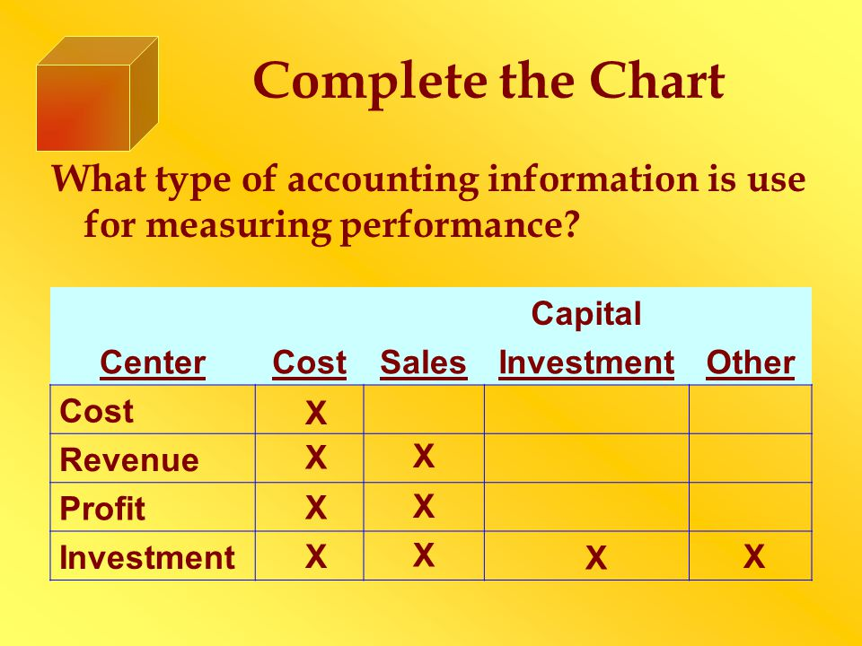 Complete the Chart What type of accounting information is use for measuring performance Capital.