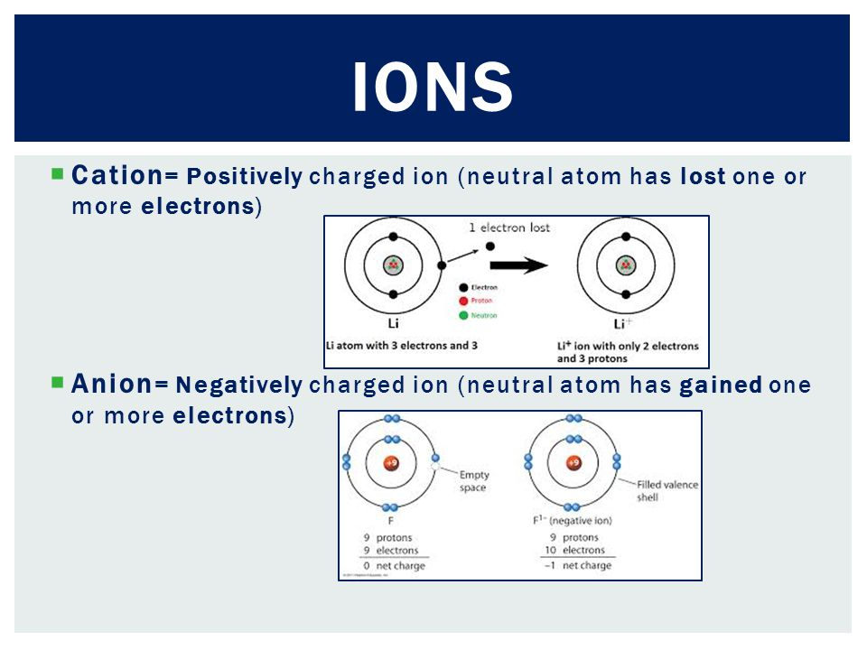 Ions Cation= Positively charged ion (neutral atom has lost one or more electrons)