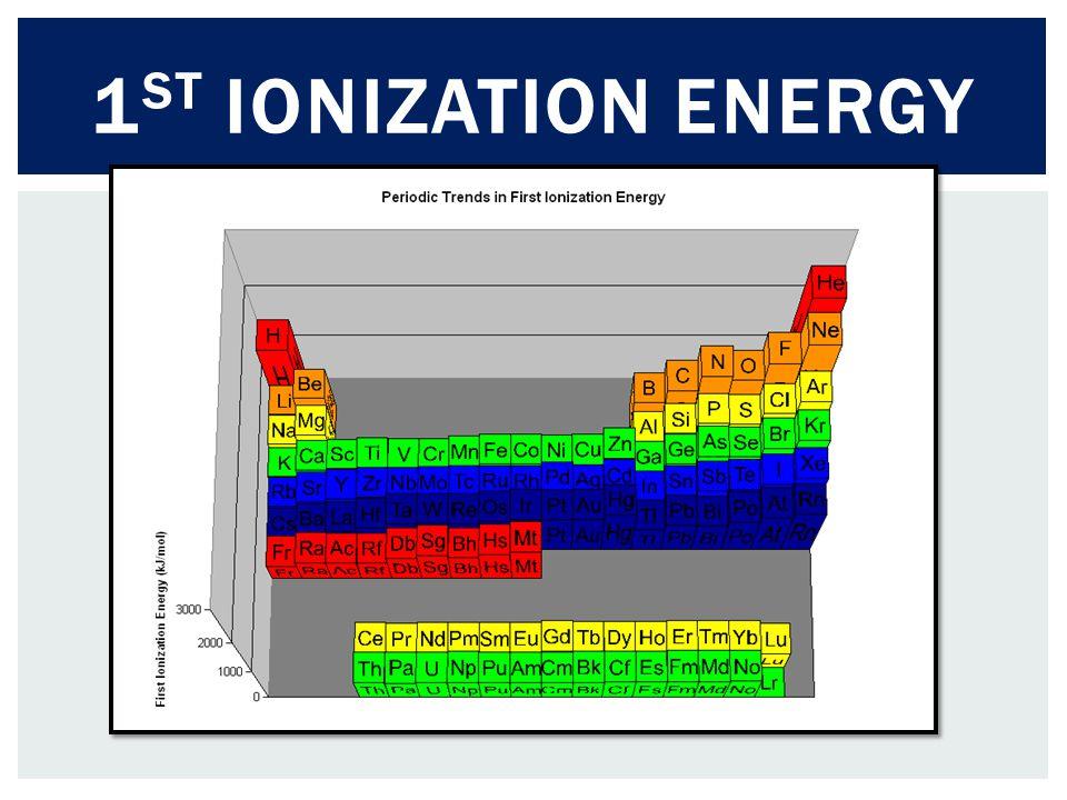 1st Ionization Energy