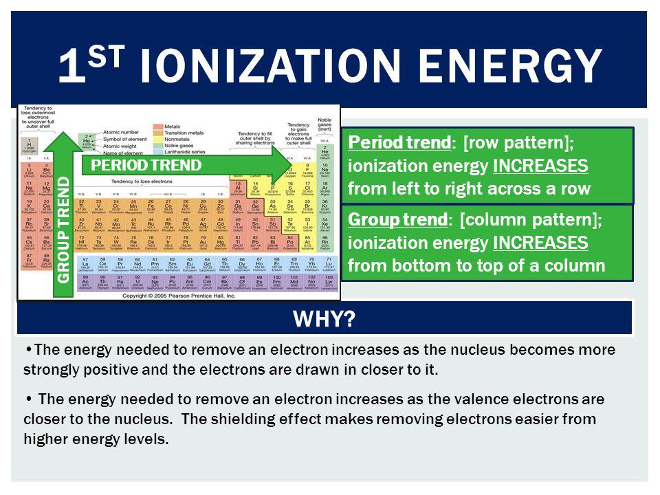 1st Ionization energy WHY