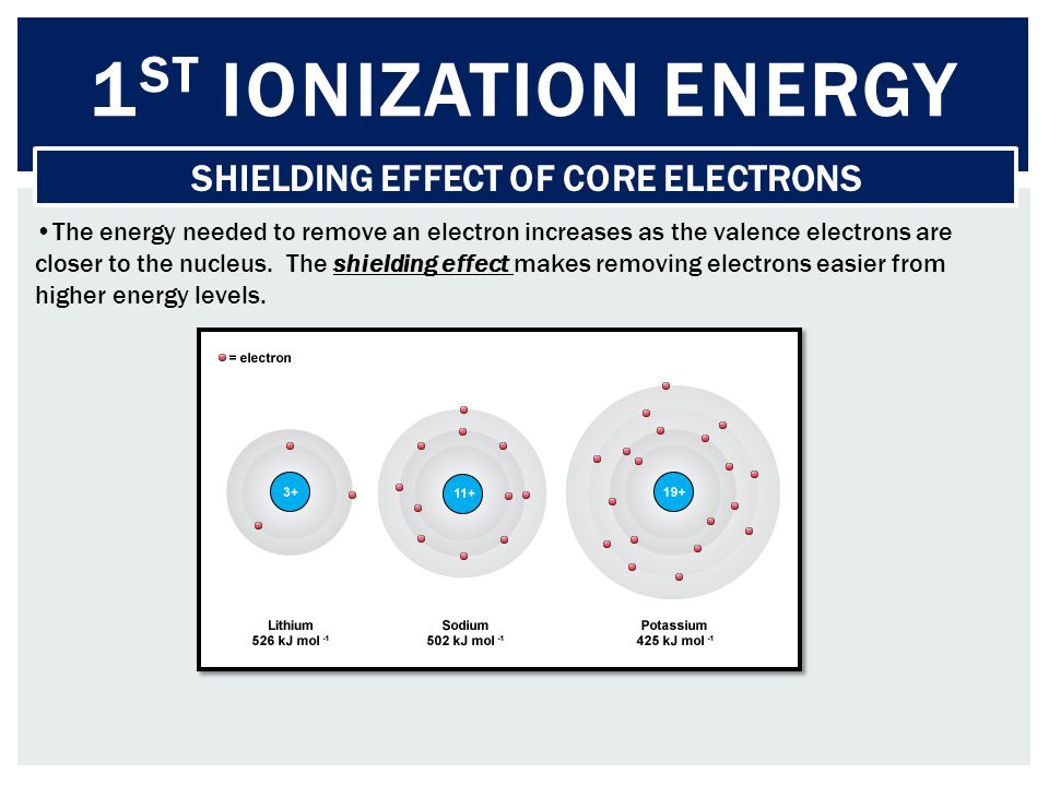 SHIELDING EFFECT OF CORE ELECTRONS