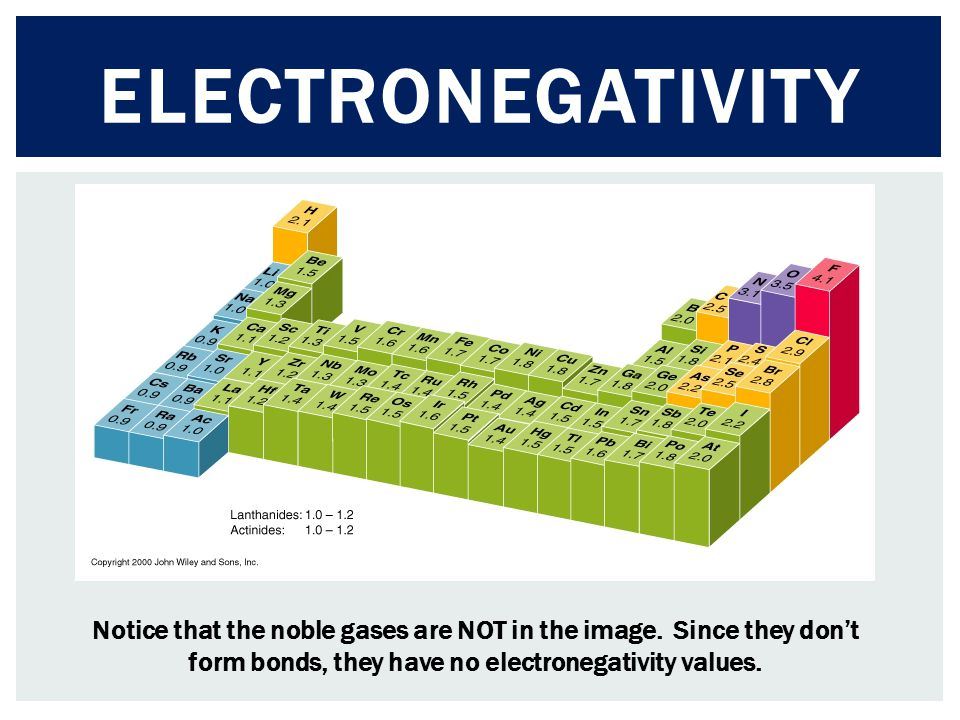 Electronegativity Notice that the noble gases are NOT in the image.