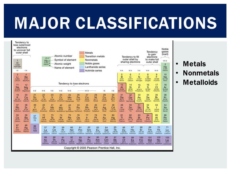Major Classifications
