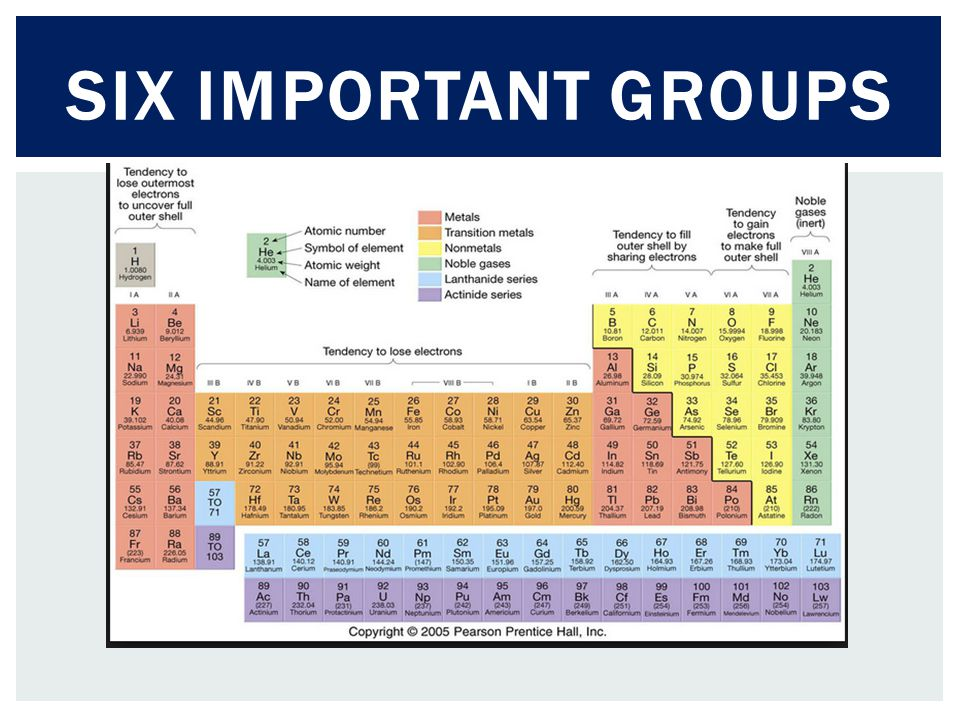 Six Important groups