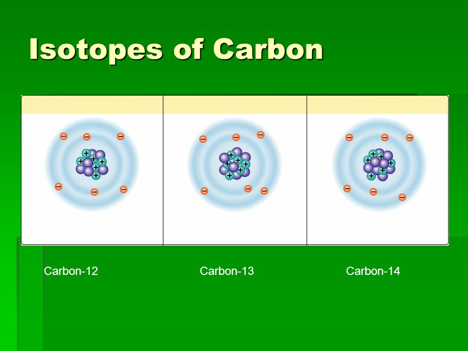 Isotopes of Carbon Carbon-12 Carbon-13 Carbon-14.