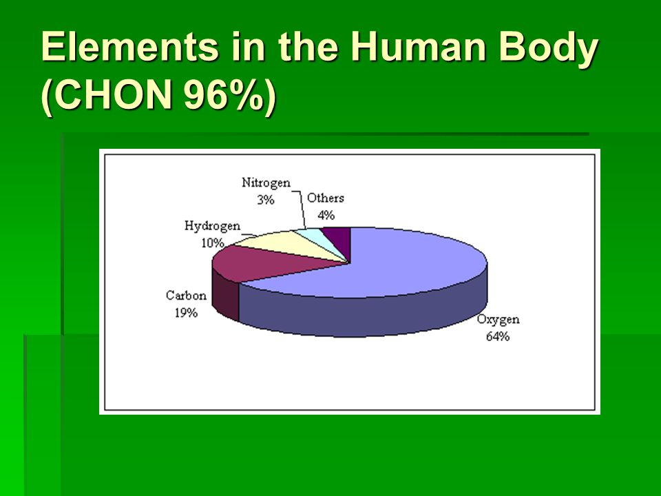 Elements in the Human Body (CHON 96%)