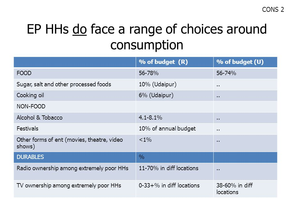 EP HHs do face a range of choices around consumption