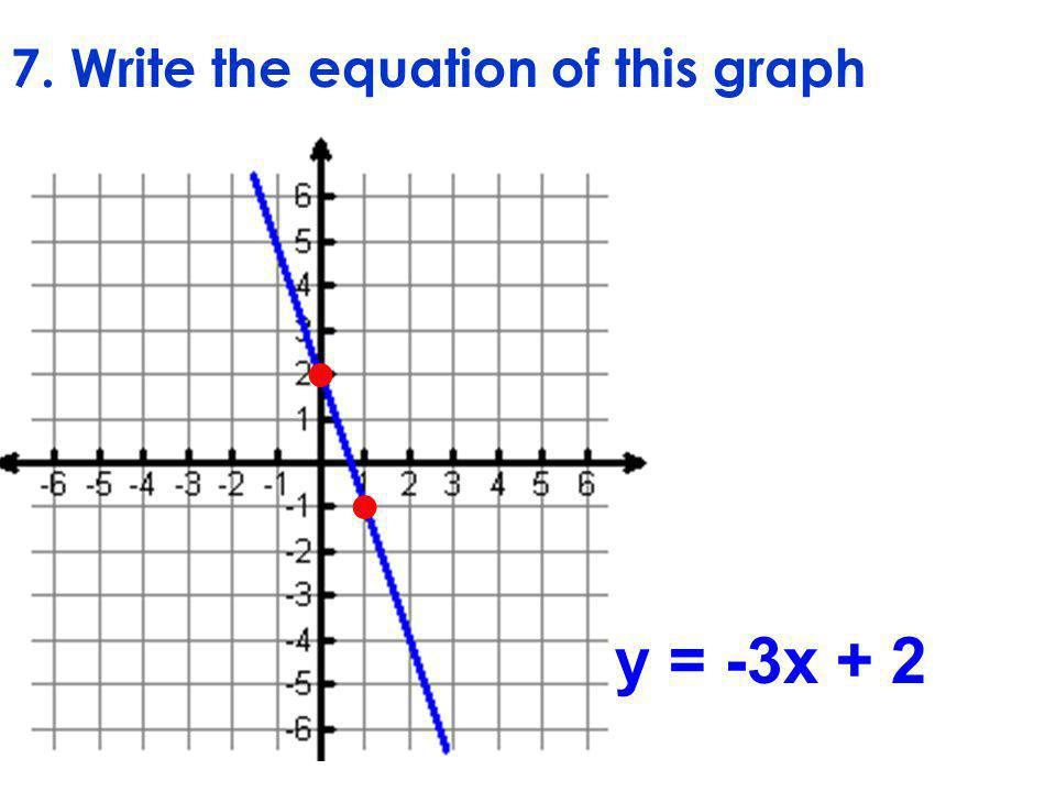 7. Write the equation of this graph