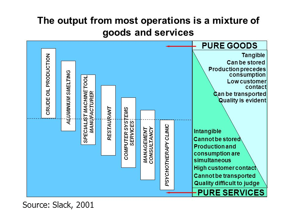 The output from most operations is a mixture of goods and services