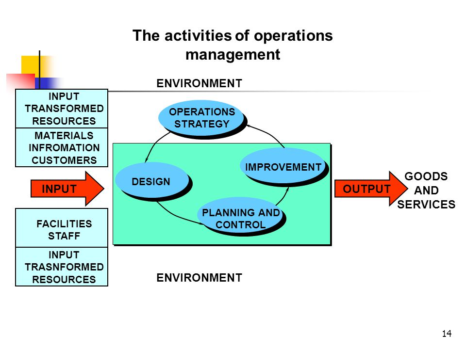 The activities of operations management