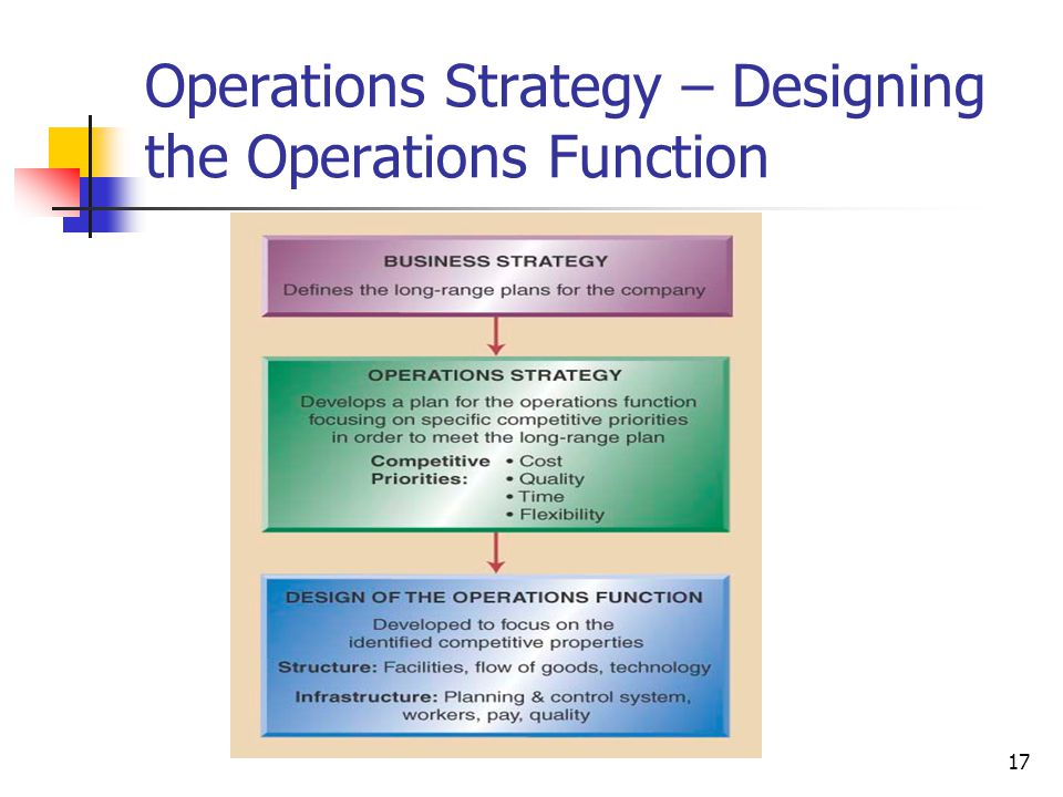 Operations Strategy – Designing the Operations Function